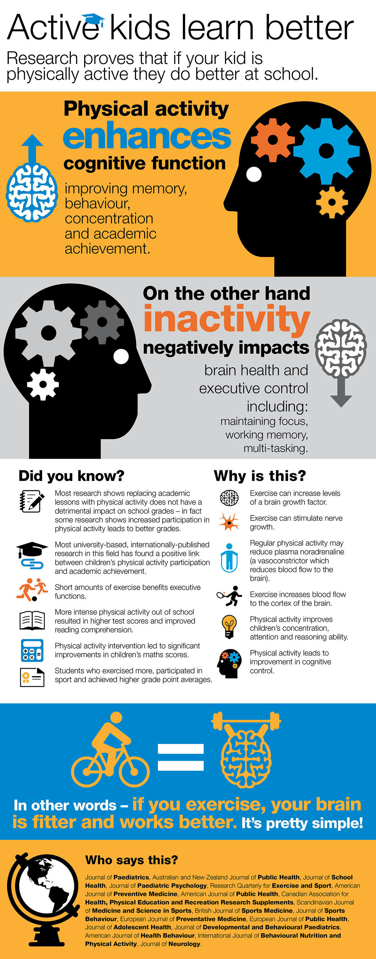 Physical activity and the positive impact on education infographic